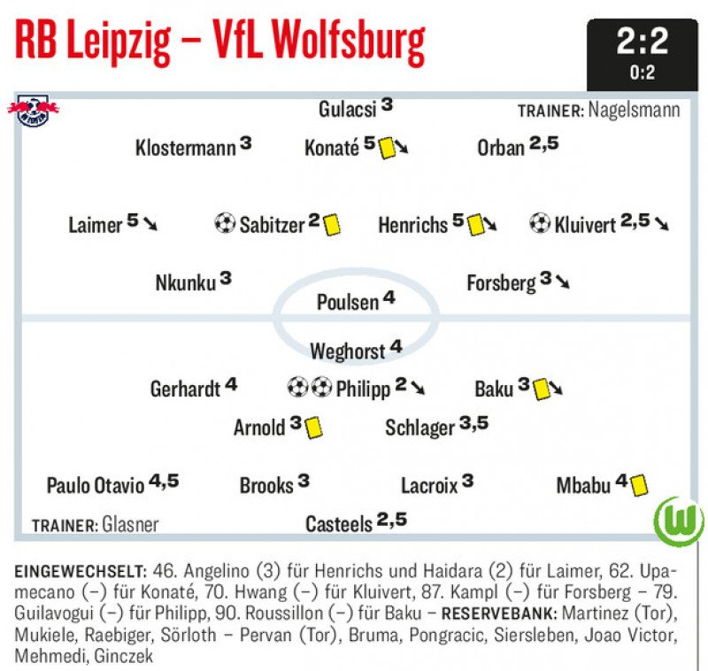 Oceny Kickera za mecz z VfL Wolfsburg: